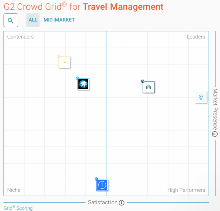 G2 Crowd Grid for Travel Management